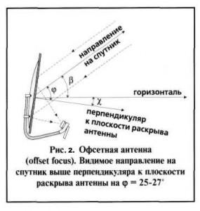 Спутниковая антенна офсетная