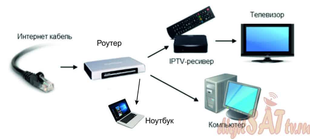 IPTV подключение