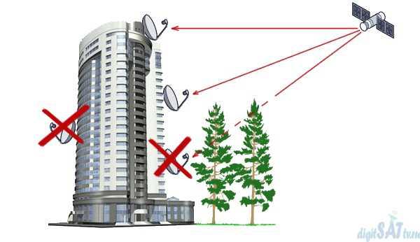 Место для антенны Триколор ТВ